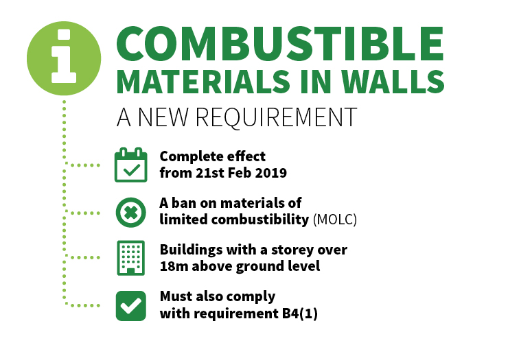 Combustable materials in Walls